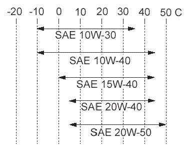 SAE klasyfikacja